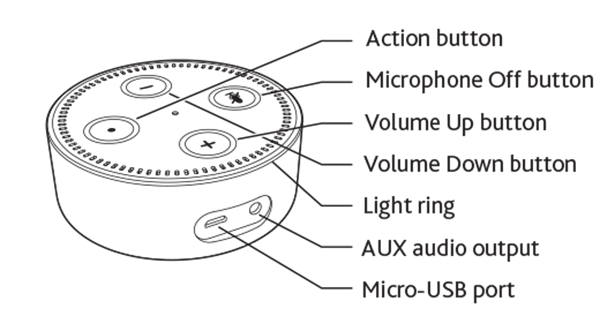 Echo Dot schematic of the buttons.